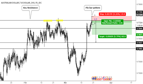 AUDUSD: Pin bar pattern on Key resistance