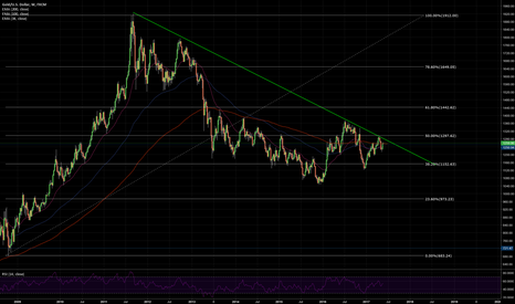 XAUUSD: Short when resistence is achieved