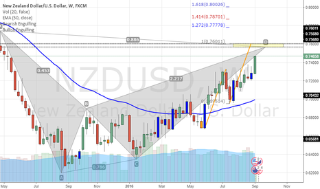 NZDUSD: NZDUSD,BEARISH BAT