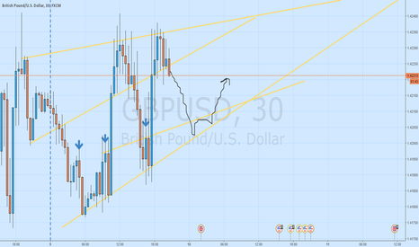 GBPUSD: Bounces in tunnel