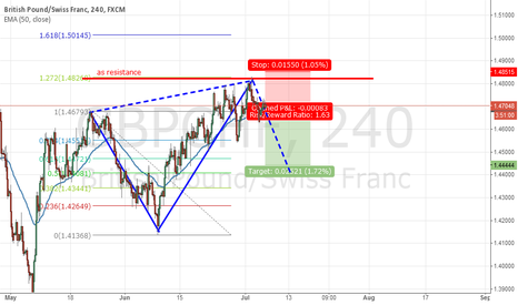 GBPCHF: 50% to 60% Retracement  target