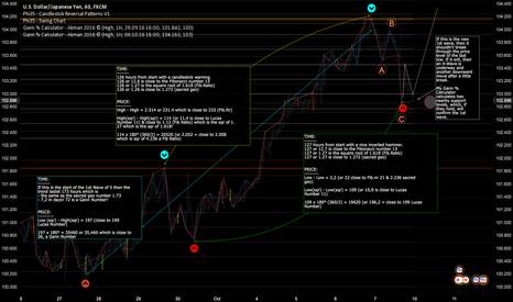 USDJPY: Price & Time Analysis of USD/JPY 1H