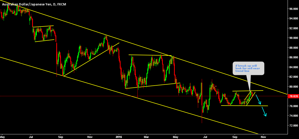 AUDJPY If break up i will look for sell near trend line