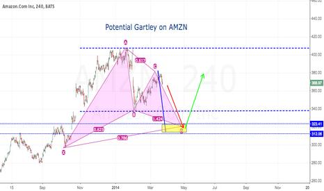 AMZN: Gartley pattern on Amazon (AMZN) daily chart