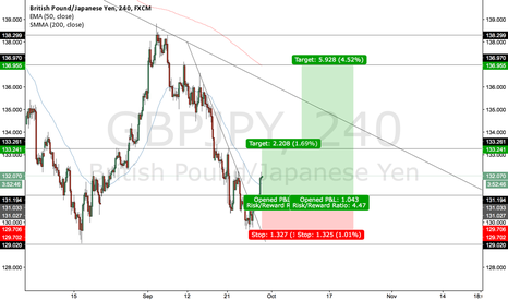GBPJPY: Long on GBPJPY