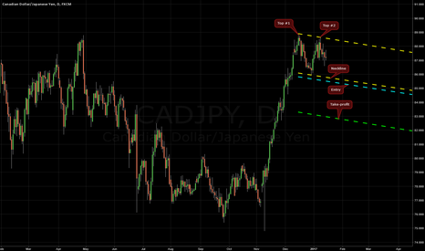CADJPY: Double Top on CAD/JPY @ D1