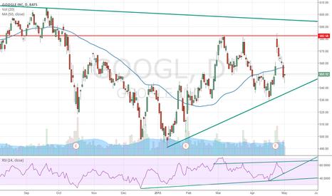 GOOGL: Long GOOGL - Hammer Time
