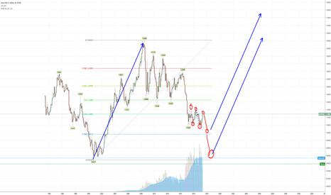 EURUSD: EURUSD- long term monthly view