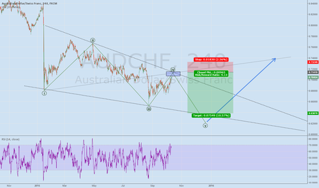 AUDCHF: AUDCHF waiit for it ..