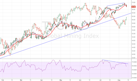 TXGM: Global mining index – Bearish RSI divergence, Oil divergence