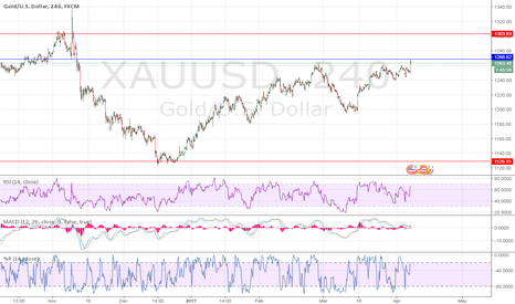 XAUUSD: all indicator have a divergence for a short so...long