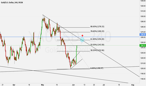 XAUUSD: GOLD POSSIBLE SHORT SETUP