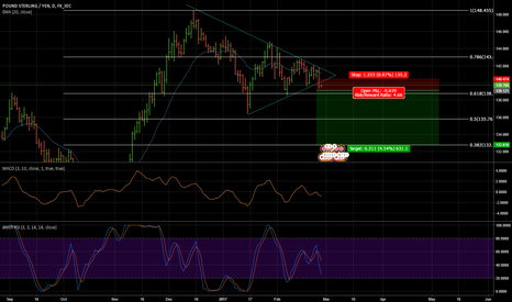 GBPJPY: Broken triangle. Maybe more downside