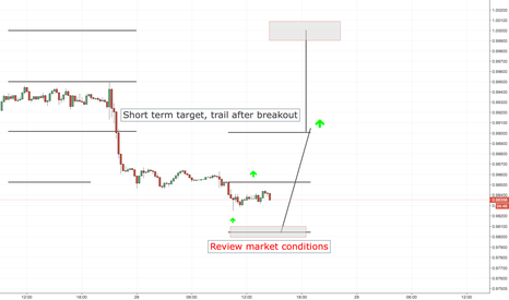 USDCHF: USDCHF LONG ENTRY LEVELS, EURO SESSION ONLY