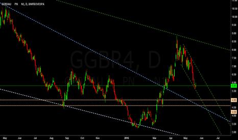 GGBR4: Gerdau
