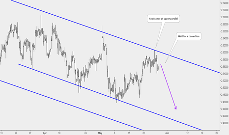 XCUUSD: Copper: Sell Opportunity at Key Resistance Level