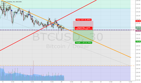BTCUSD: Failure to break out followed by steady downtrend