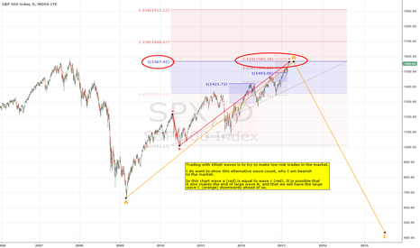 SPX: S&P 500 Get OUT of the Market