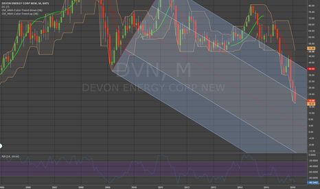 DVN: strong downtrend