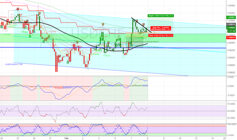 USDCHF: USDCHF: Hitting my second buy stop | One More Confirmation