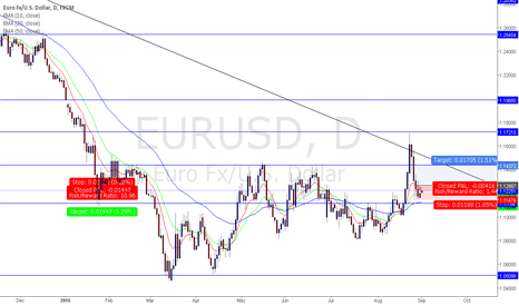 EURUSD:  A BASIC CANDLE STICK CHART