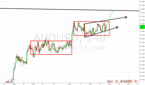 AUDUSD: Its called the double box pattern look it up.