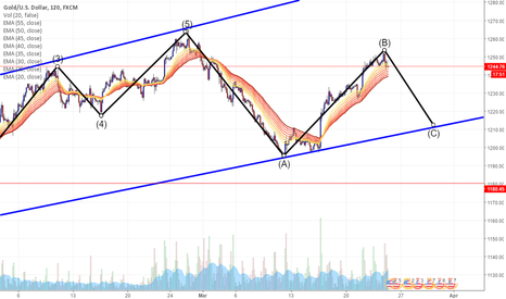 XAUUSD: Gold wave C correction.