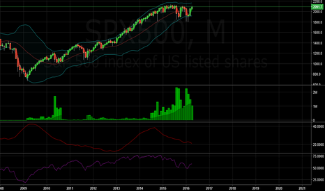 SPX500: A typical Bollinger long term pattern. (Monthly SPX)