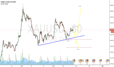 XAUUSD: Gold re-test 1207-02 for up-trend confirmation to 1255 zone