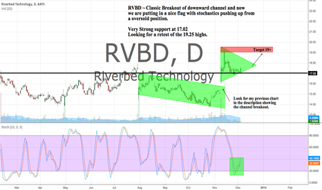 RVBD: RVBD Classic Channel Breakout. Putting in a nice flag.