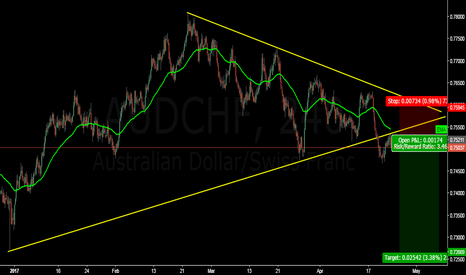 AUDCHF: very interesting trade don't miss it