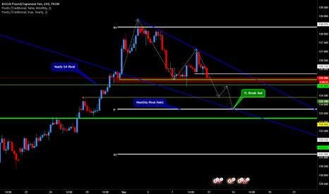 GBPJPY: Short GPBJPY on Descending Triangle Pattern break