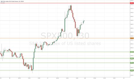 SPX500: Short $SPX500