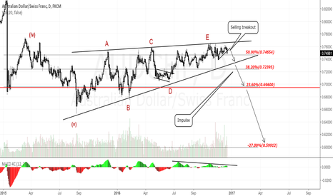 AUDCHF: AUDCHF Daily Chart.Short View