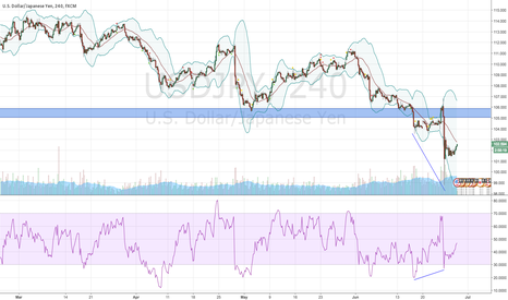 USDJPY: RSI divergence on USD/JPY, Long on Crossover of 20SMA
