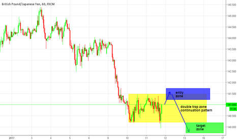 GBPJPY: double trap GBPJPY