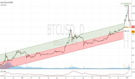BTCUSD: Bitcoin view
