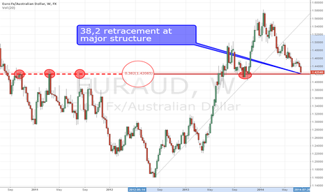 EURAUD: EUR/AUD Counter Trend Buy at structure