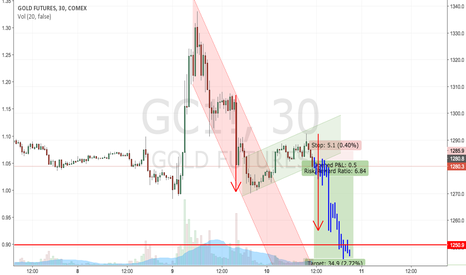 GC1!: Gold: Setting up today's short