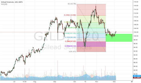 GILD: Time to get long GILD