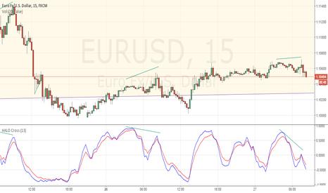EURUSD: Morning divergence HALO