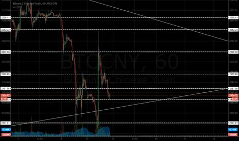 BTCCNY: Range Trading