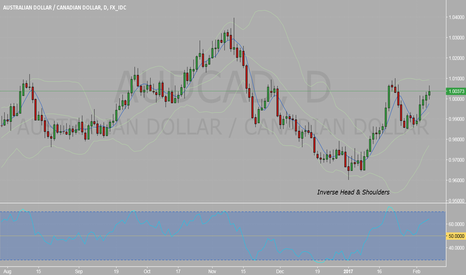 AUDCAD: AUDCAD: inverse head & shoulders