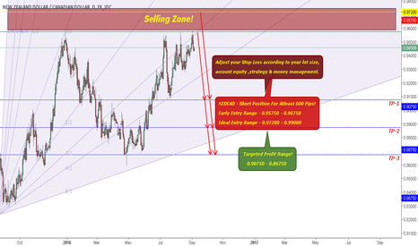 NZDCAD: NZDCAD - Short Position For Atleast 600 Pips!