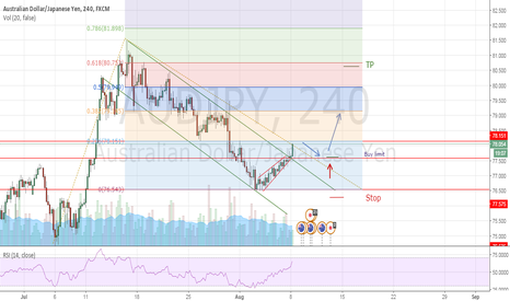 AUDJPY: AUD/JPY, Long setup, Downtrend Channel breakout