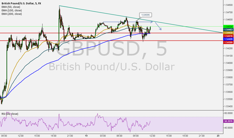 GBPUSD: Descending triangle GBPUSD 5min