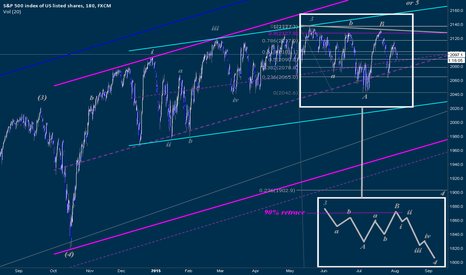 SPX500: Proposed IT Elliott Wave Flat