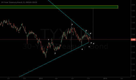 TYX: 30-year Treasury Bond Yields are Due for a Rally