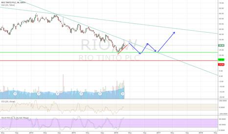 RIO: Rio Tinto share price is in consolidation phrase.