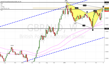 GBPAUD: A bearish cypher pattern on GBP AUD at 1.8760 (weekly)